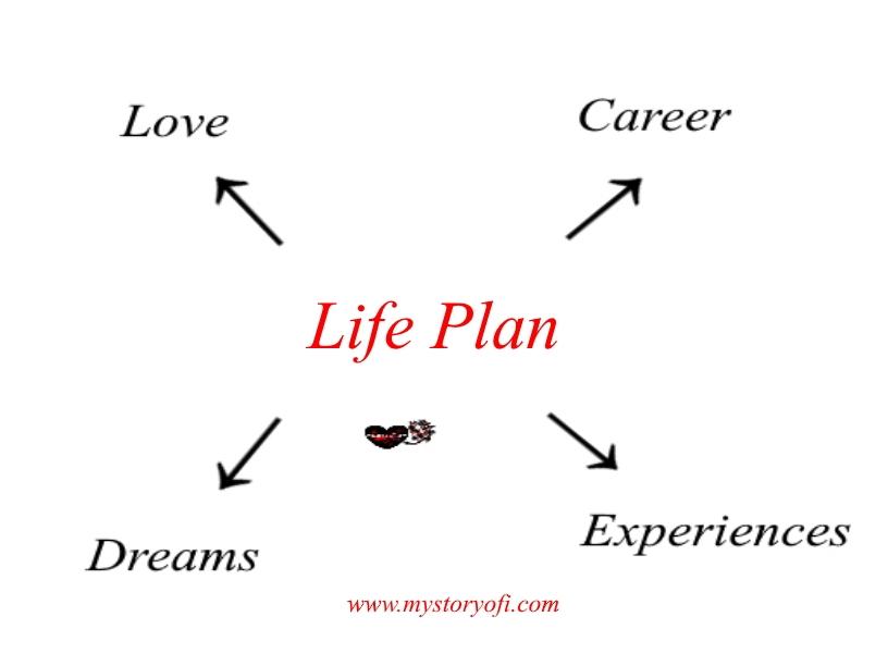 Life-plan-word-web