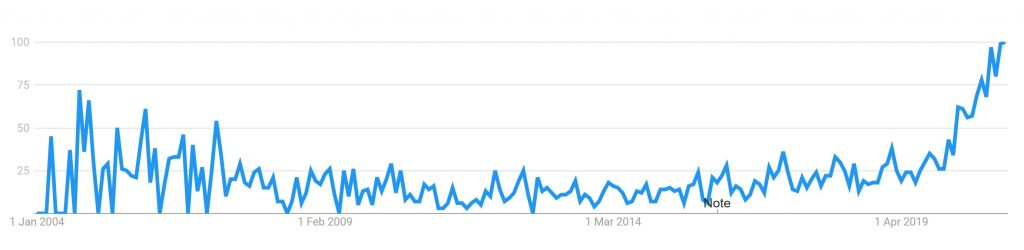 google trend of self-love popularity